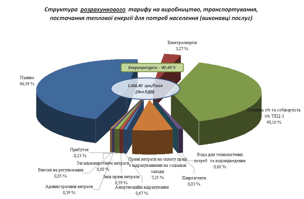 Стоимость куба воды в украине для населения